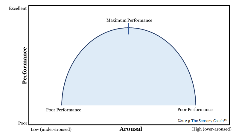 "An upside-down U-shape drawn within an x- and y-axis. The x-axis is labeled ""arousal"" with low (under-aroused) on the left and high (over-aroused) on the right. The y-axis is labeled ""performance"" with poor at the bottom and excellent at the top. Poor performance is indicated at the bottom left side of the U, maximum performance is indicated at the top of the U, and poor performance is indicated at the bottom right side of the U."